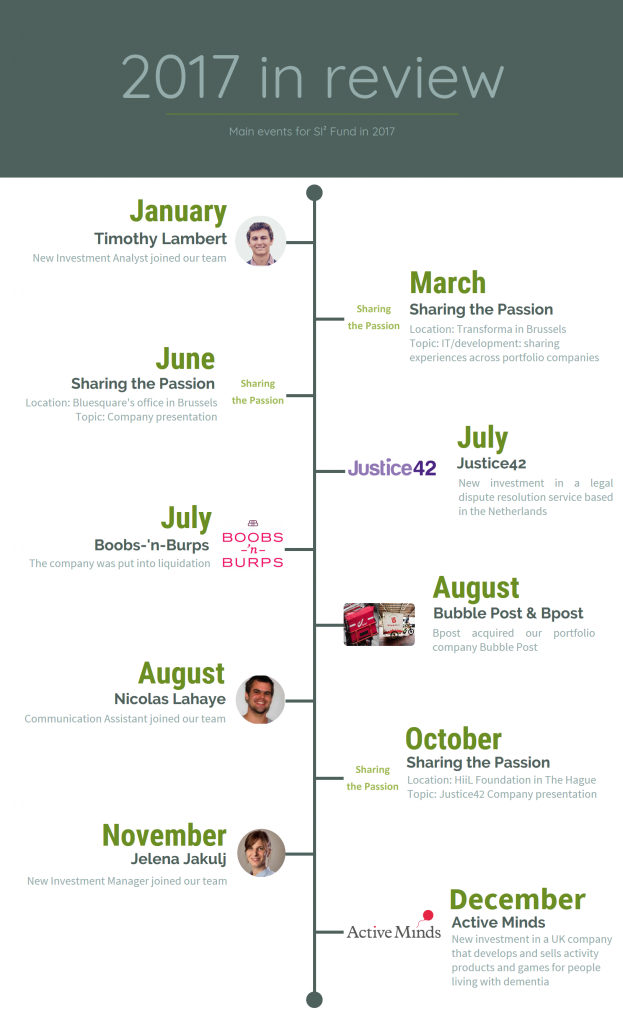 Timeline of the main events in 2017 for SI² Fund